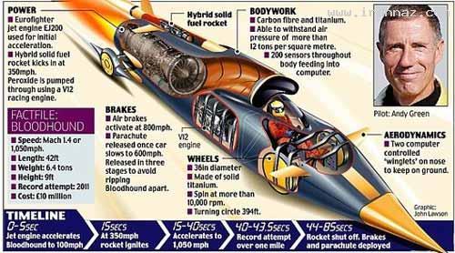 ماشینی با سرعت 1.4 برابر سرعت صوت!! (+عکس) ، www.irannaz.com